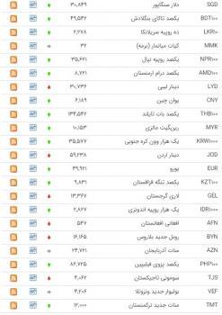 رشد قیمت ۲۶ ارز در بازار بین بانکی