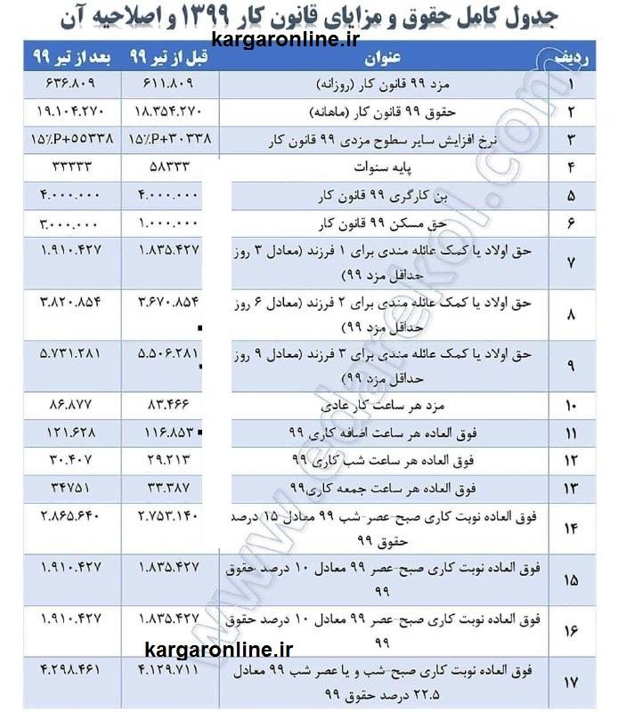 جدول کامل حقوق و مزایای کارگران در سال 99