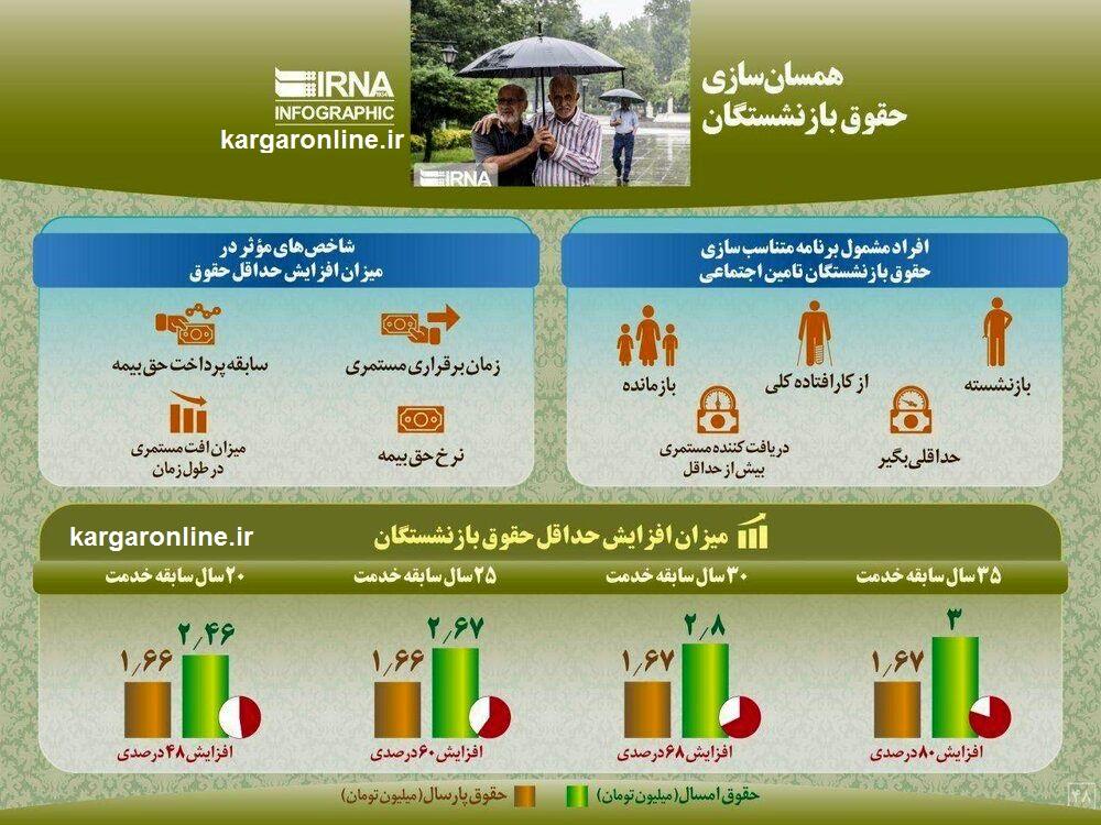 جدول نهایی تغییرات حقوق بازنشستگان پس از همسان سازی تامین اجتماعی