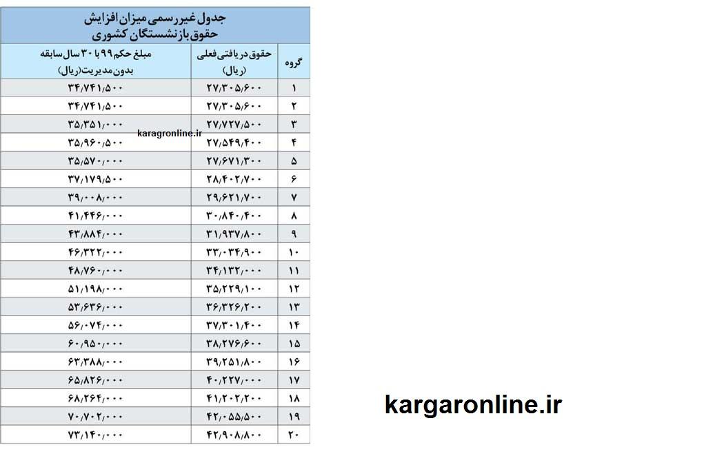 آخرین تغییرات حقوق بازنشستگان پس از صدور احکام جدید +جدول