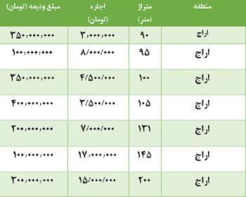 مظنه رهن و اجاره آپارتمان در اراج تهران + جدول