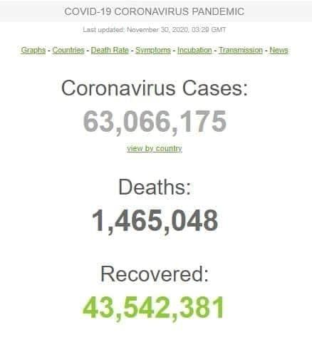 آمار ابتلا به کرونا در جهان از 63 میلیون نفر گذشت