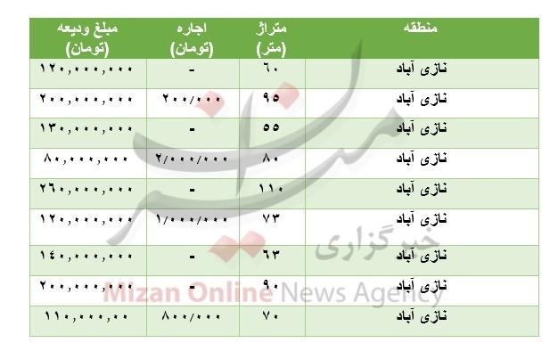 قیمت رهن و اجاره آپارتمان در نازی آباد + جدول