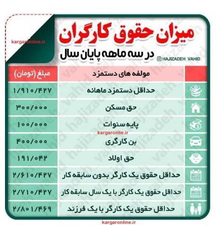 جدول حقوق کارگران در سه ماه پایانی سال ۹۹ اعلام شد