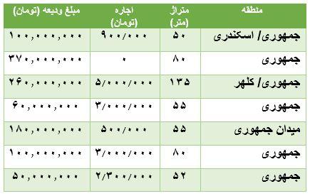 قیمت رهن و اجاره آپارتمان در جمهوری + جدول