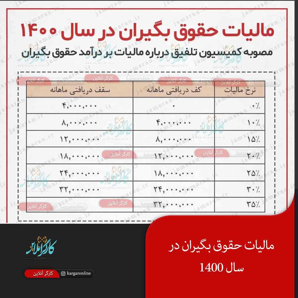 مالیات حقوق بگیران کارگر و کارمند در سال ۱۴۰۰ تعیین شد+جدول
