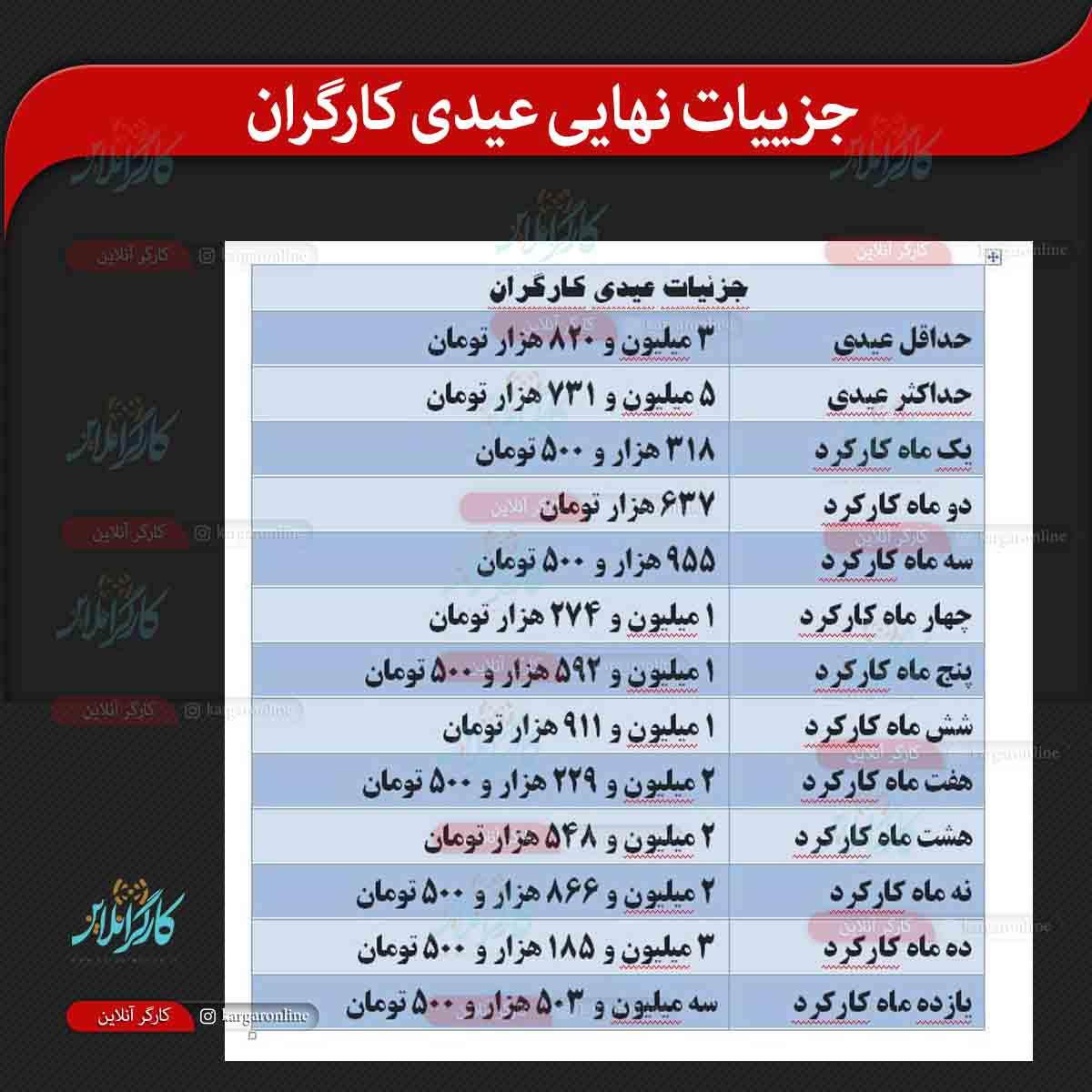 تفکیک عیدی کارگران اعلام شد+جدول