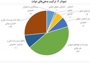 ۷ طلبکار بزرگ دولت/بدهی ۷۰۰هزار میلیاردی دولت به کیست؟ + نمودار