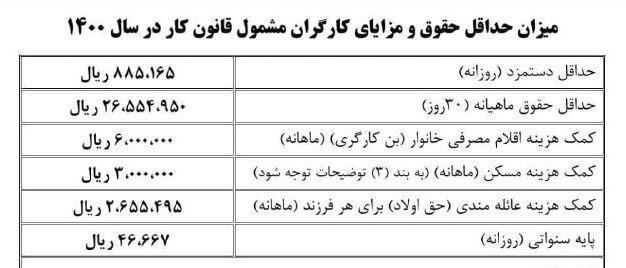 جزئیات دستمزد سال ۱۴۰۰/بخشنامه افزایش حقوق ابلاغ شد