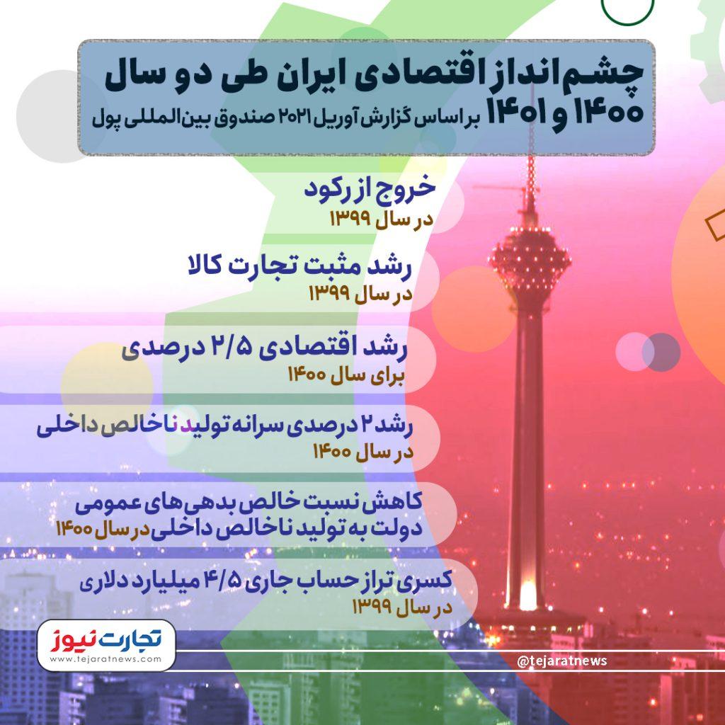 شرایط اقتصاد ایران بهتر میشود یا بدتر؟ + اینفو