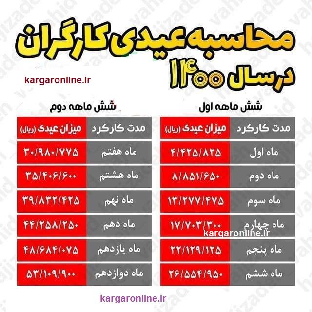 عیدی کارگران در سال جاری اعلام شد+جدول تغییرات شش ماه اول و دوم
