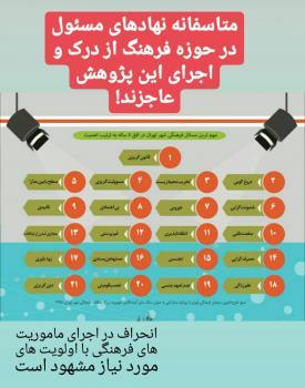 تحقیقی که پرده از انحراف جدی در عملکرد دستگاه های فرهنگی تهران برداشت +عکس
