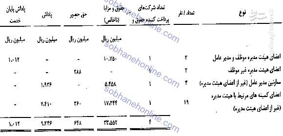 حقوق نجومی مدیران بانک رفاه کارگران +سند
