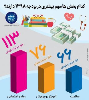 نگاهی به لایحه بودجه ۹۸