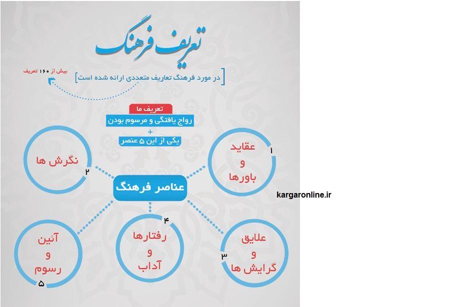 نتایج یک تحقیق جالب/21 اولویت فرهنگی مردم شهر تهران را بشناسید