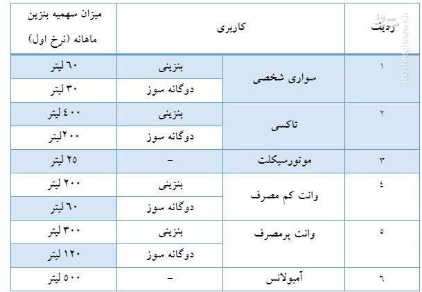 خبر فوری/وزارت نفت از سهمیه بندی بنزین خبر داد +جدول و جزییات