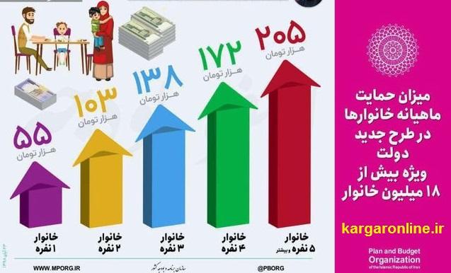 جدول دقیق یارانه بنزین خانواده های ایرانی دقایقی پیش برای اولین بار منتشرشد