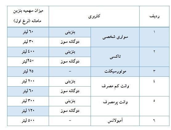 خبر خوش بنزینی برای سهمیه آذرماه+جدول