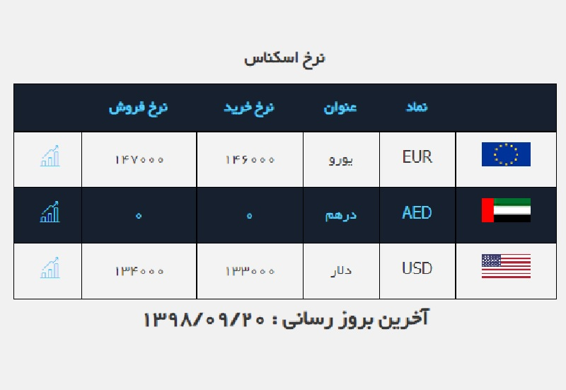 دلار ارزان شد / قیمت ارز در صرافی ملی ۹۸/۹/۲۰