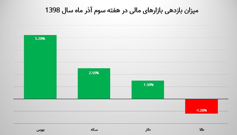 تحلیل بازارها در هفته سوم آذر ماه / اوجگیری و سقوط یکباره قیمتها / طلا عقب ماند
