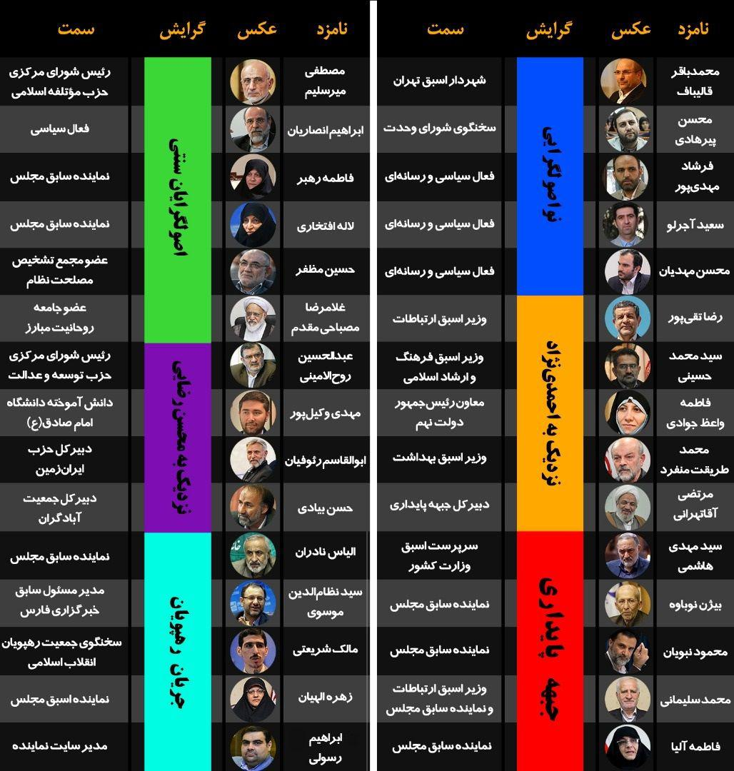 لیست اصولگرایان در تهران +عکس