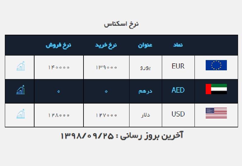 دلار گران شد/ قیمت ارز در صرافی ملی ۹۸/۹/۲۵