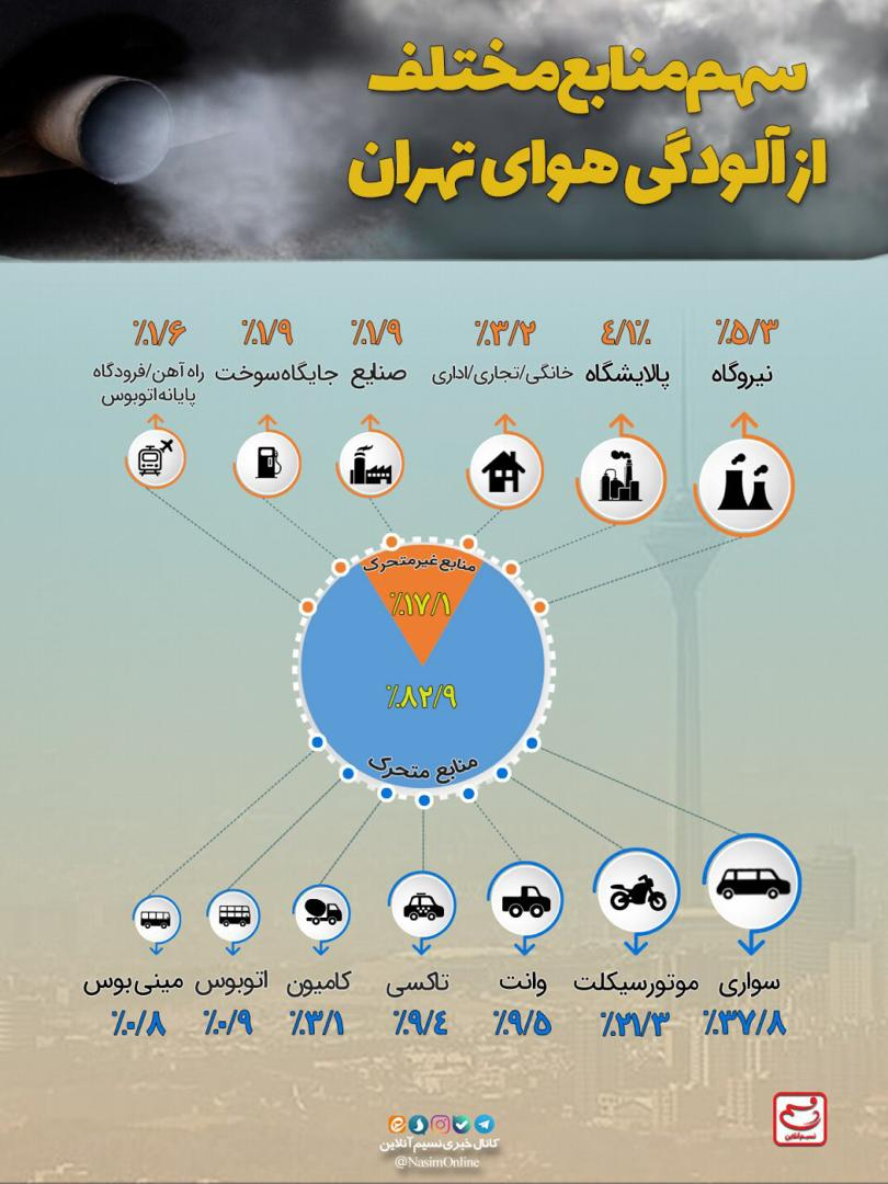 سهم منابع مختلف از آلودگی هوای پایتخت چقدر است؟