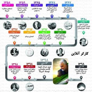 عکس/۱۴ لحظه حساس روابط ایران و آمریکا پس از انقلاب