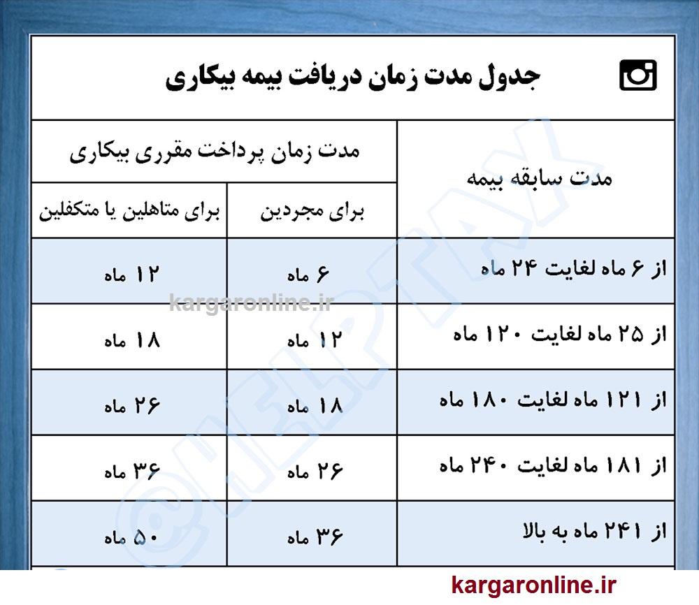 جدول کامل دریافت بیمه بیکاری بر اساس سابقه تامین اجتماعی اعلام شد+جزییات