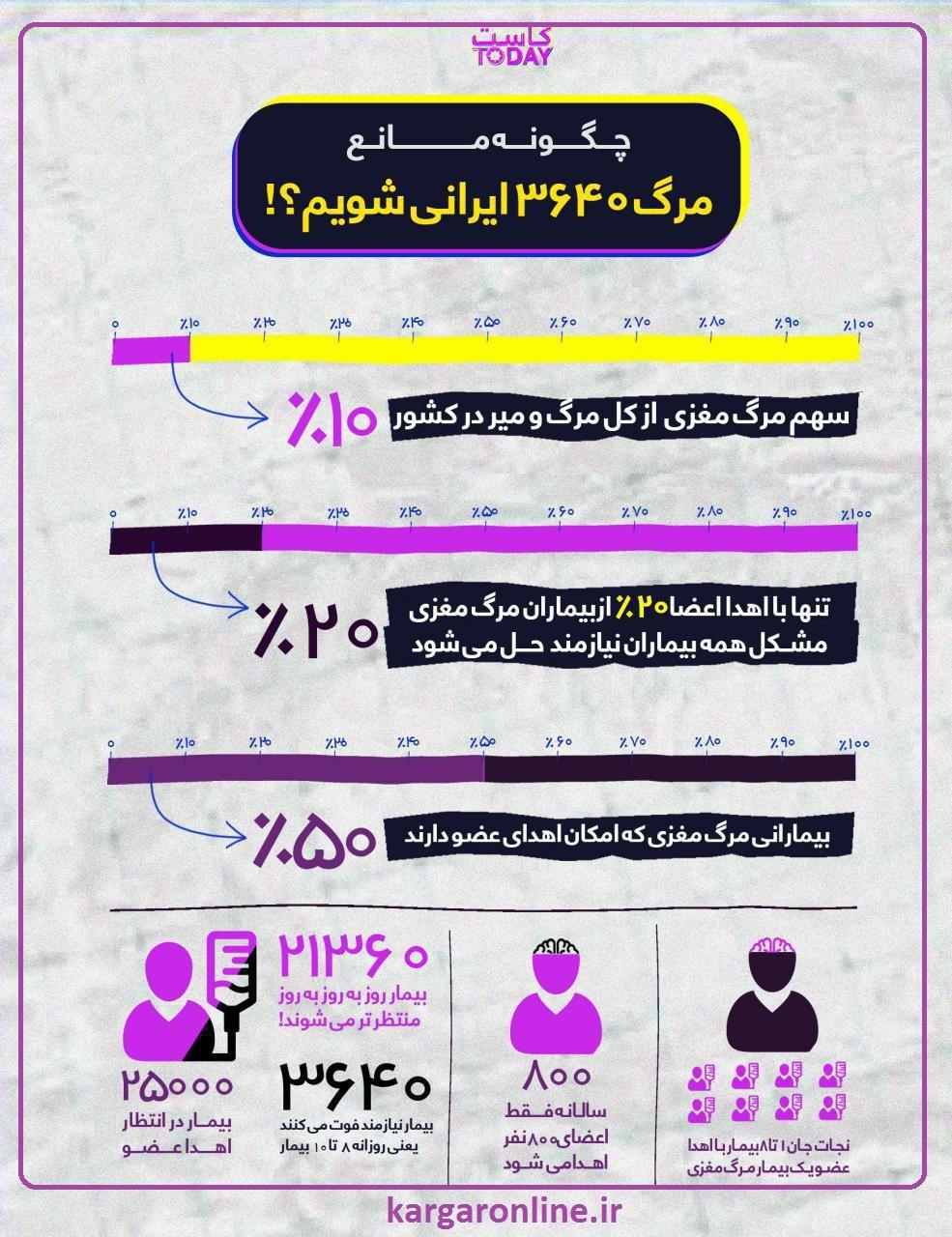 چکونه مانع مرگ 3640 ایرانی در سال شویم+عکس