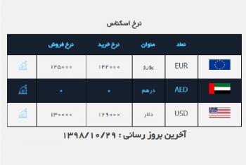 دلار ارزان شد / قیمت ارز در صرافی ملی ۹۸/۱۰/۲۹