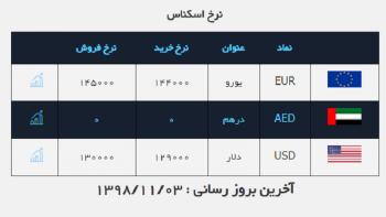 دلار پنجشنبه ۱۳هزار تومان شد / قیمت ارز در صرافی ملی ۹۸/۱۱/۳