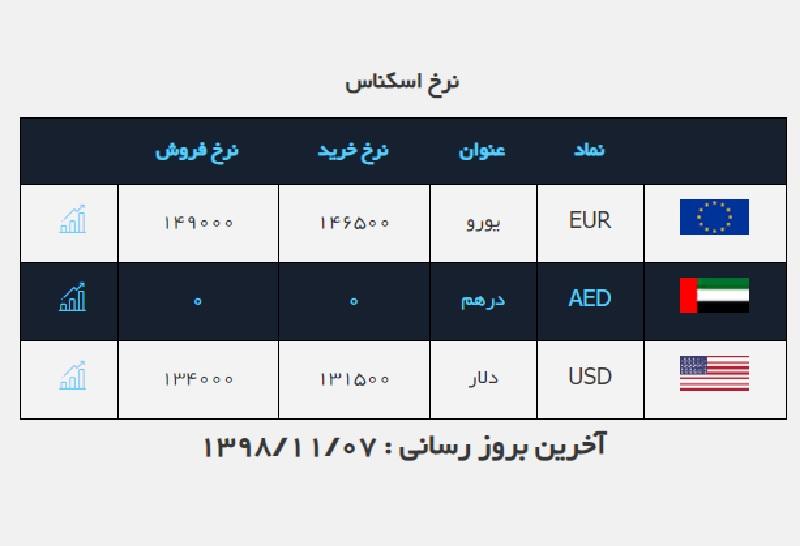 قیمت دلار ثابت ماند / قیمت ارز در صرافی ملی ۹۸/۱۱/۷