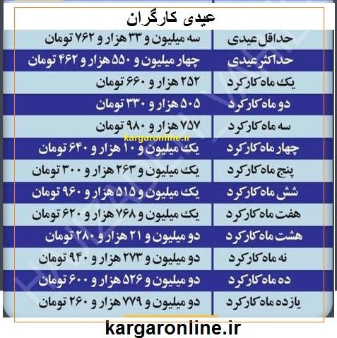جدول کامل جزییات عیدی کارگران