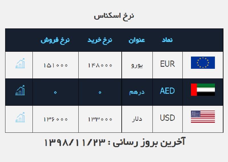 قیمت دلار ۱۳۶۰۰ تومان باقی ماند / قیمت ارز در صرافی ملی ۹۸/۱۱/۲۳
