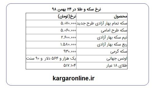 نرخ سکه و طلا در ۲۴ بهمن / سکه ۵ میلیون و ۱۳۰ هزار تومان شد