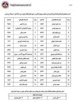 لیست پیشنهادی حاج منصور ارضی برای انتخابات مجلس یازدهم منتشر شد