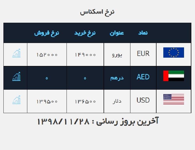 نرخ دلار به ۱۳۹۵۰ تومان رسید / قیمت ارز در صرافی ملی ۹۸/۱۱/۲۸