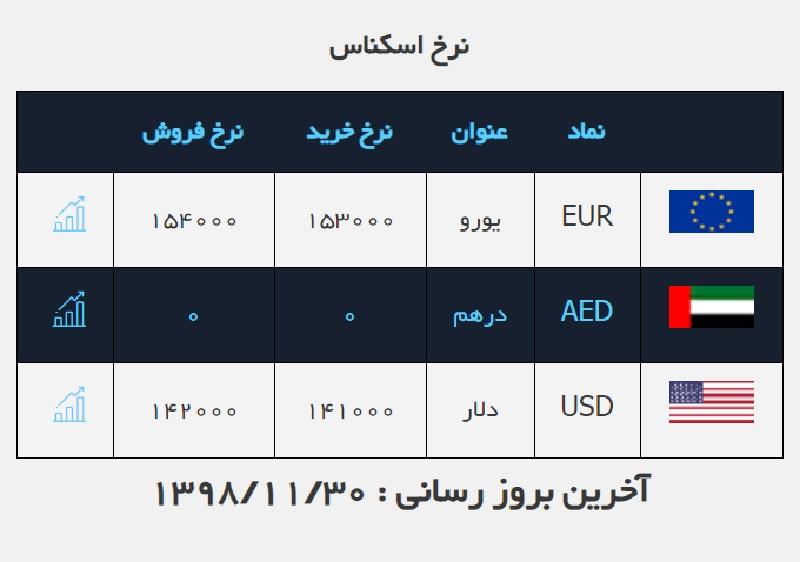 قیمت دلار ۱۴۲۰۰ تومان باقی ماند / قیمت ارز در صرافی ملی ۹۸/۱۱/۳۰