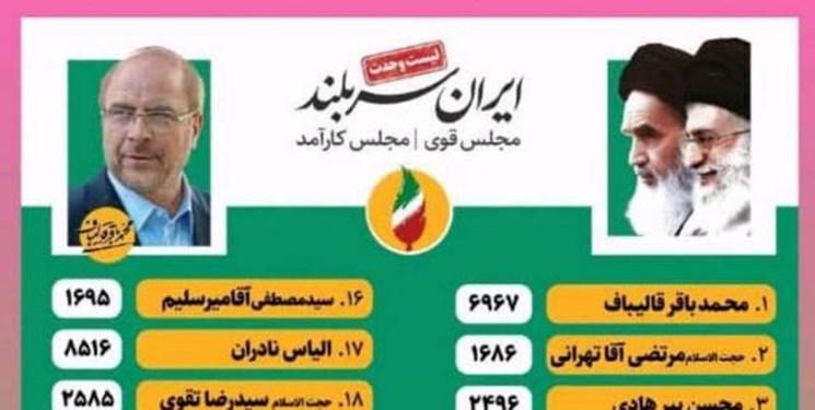 اولین آمار غیررسمی از آرای حوزه انتخابیه تهران/ قالیباف صدرنشین شد