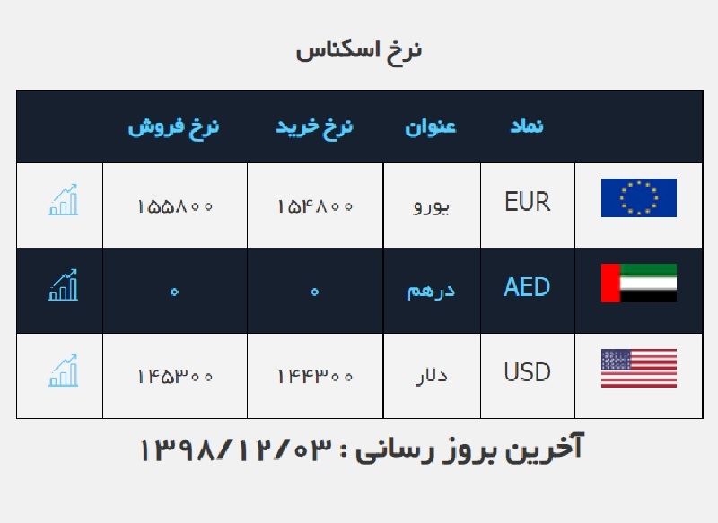 دلار برای دومین بار باز هم گران شد / قیمت ارز در صرافی ملی ۹۸/۱۲/۳