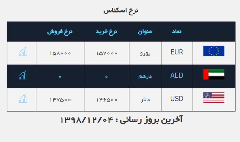 دلار ۲۲۰ تومان گران تر شد / قیمت ارز در صرافی ملی ۹۸/۱۲/۴