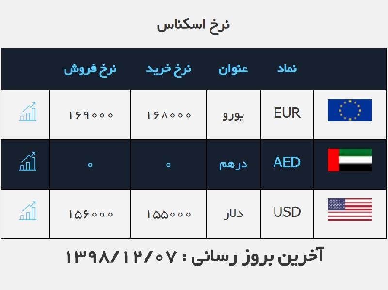 دومین قیمت یورو  و دلار صرافی ملی در امروز / قیمت ارز در صرافی ملی ۹۸/۱۲/۷