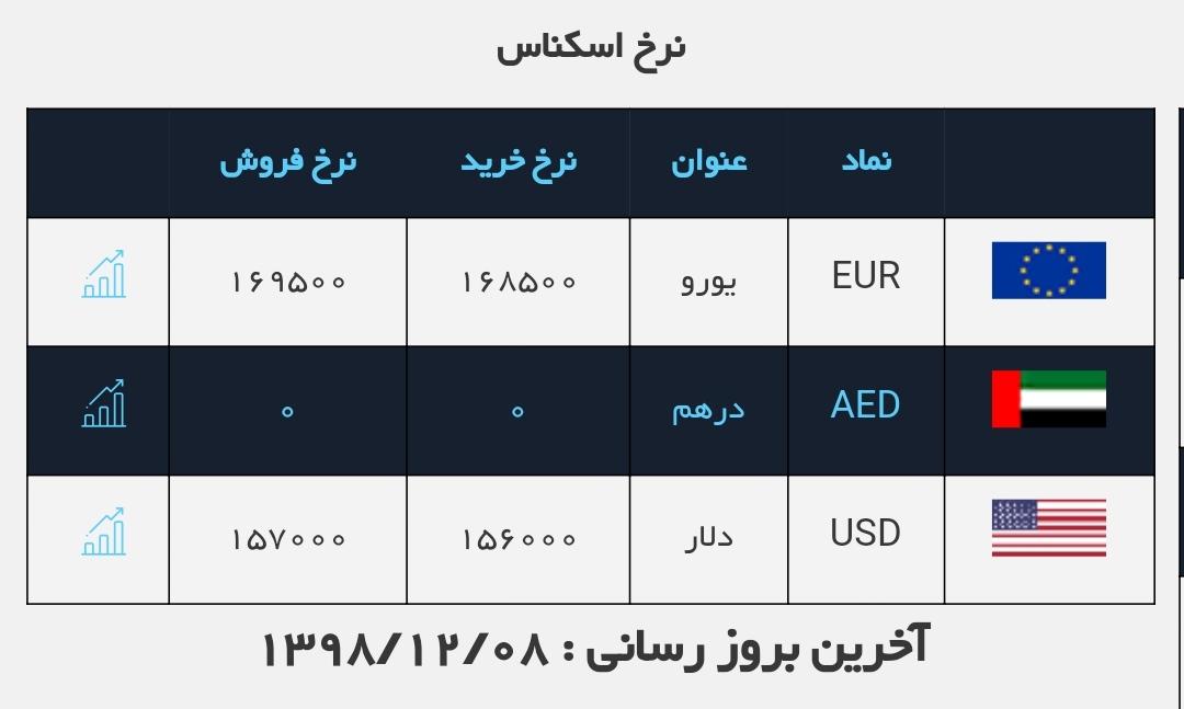 قیمت دلار و یورو اعلام شد / قیمت ارز در صرافی ملی ۹۸/۱۲/۸