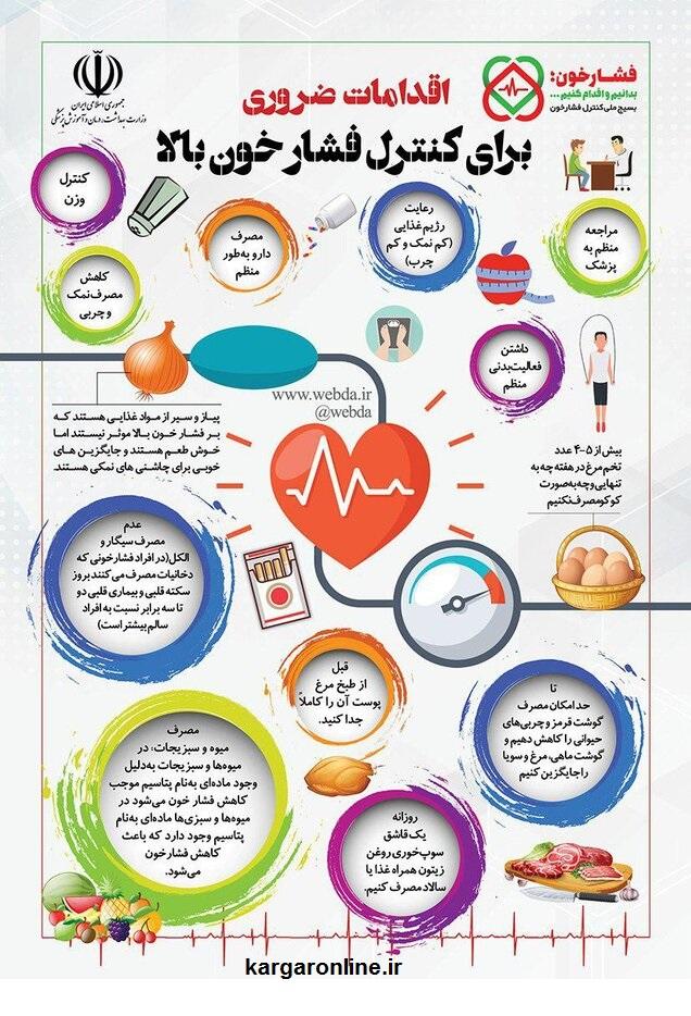 عکس/آغاز و پایان فشار خون در بدن شما