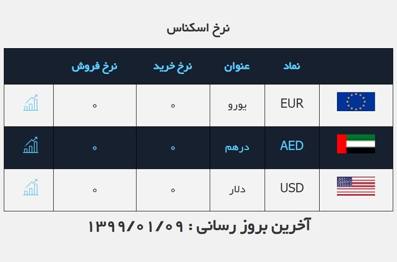 نرخ ارز صرافی ملی امروز شنبه ۹ فروردین