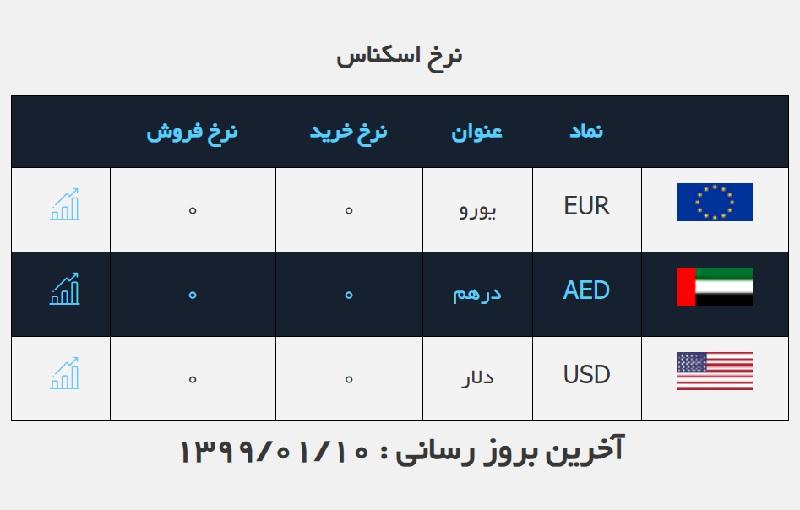 نرخ ارز صرافی ملی امروز یکشنبه ۱۰ فروردین