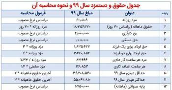جدول جزئیات حقوق و دستمزد/ نحوه محاسبه پایه سنوات سال ۹۹