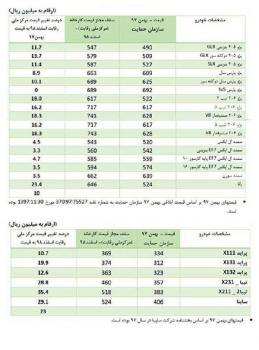 نرخ جدید محصولات ایران خودرو و سایپا اعلام شد