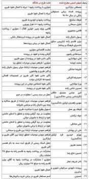 اسامی مطرح شده در دادگاه اکبر طبری (جدول)